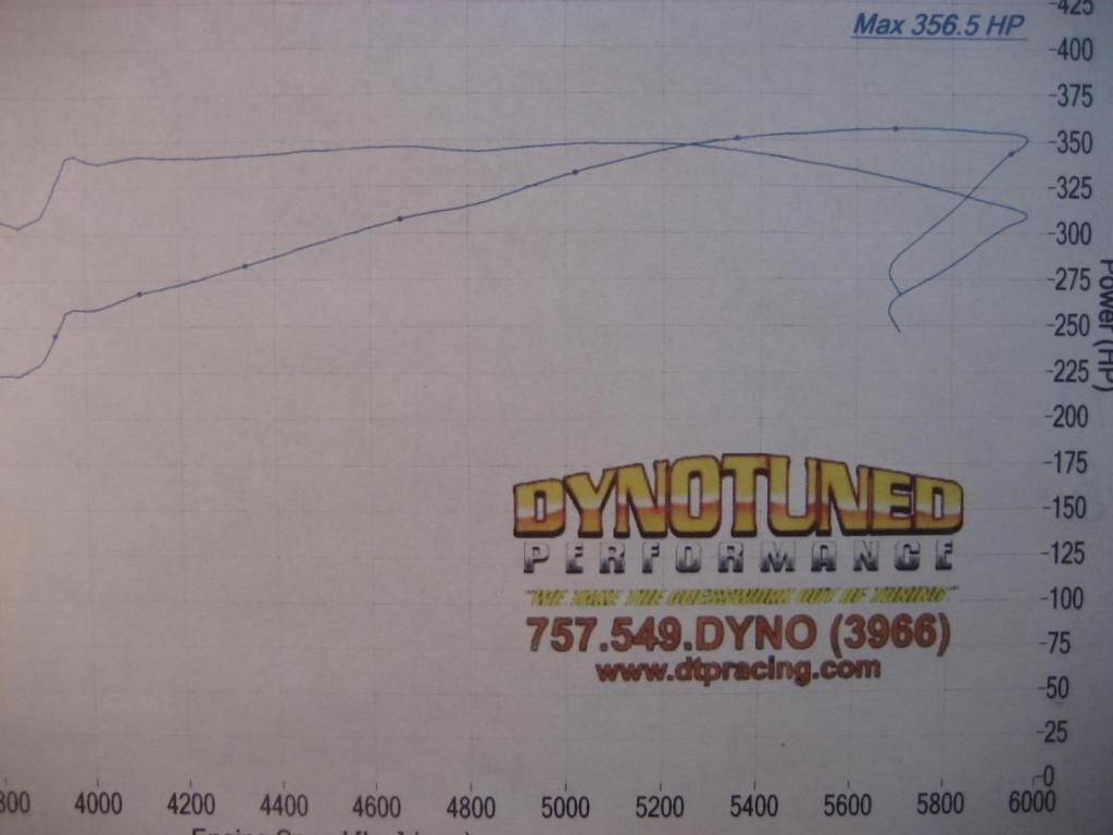 2010 Rt 5 7 Mods Dyno Approx 430 440 Hp Dodge Charger Forum